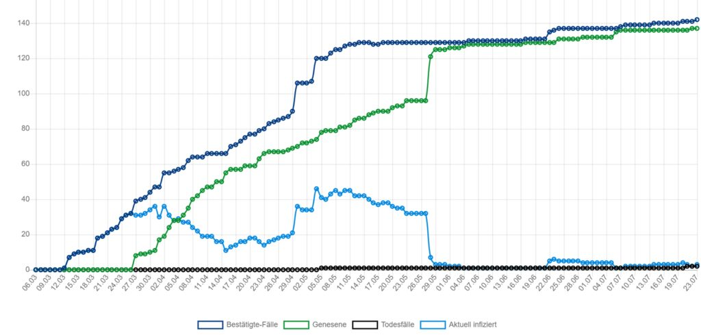 Die Entwicklung der Zahlen in Castrop-Rauxel seit Beginn der Pandemie.