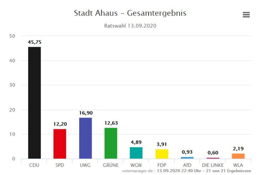 Die Ergebnisse der Wahlen zum Rat der Stadt Ahaus.