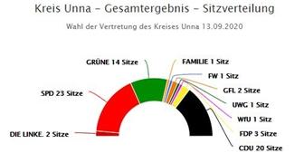 So sieht die Sitzverteilung des neuen Kreistages Unna aus (Quelle: Kreis Unna)