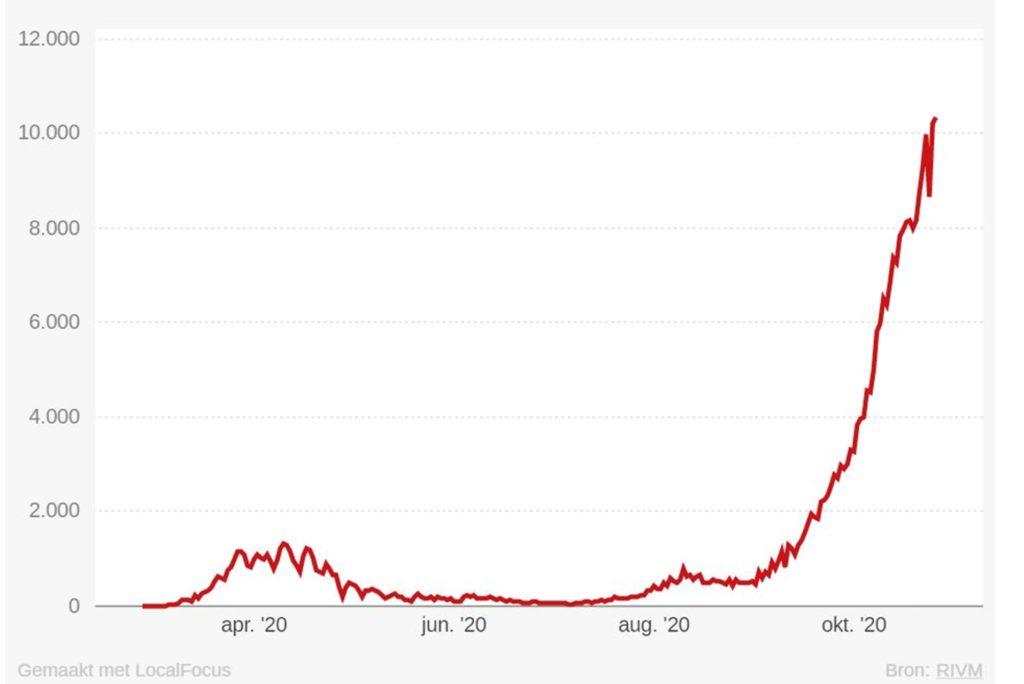 Die Grafik des niederländischen Gesundheitsministerium zeigt den explosionsartigen Anstieg der täglichen Neuinfektionen mit dem Coronavirus im Nachbarland.
