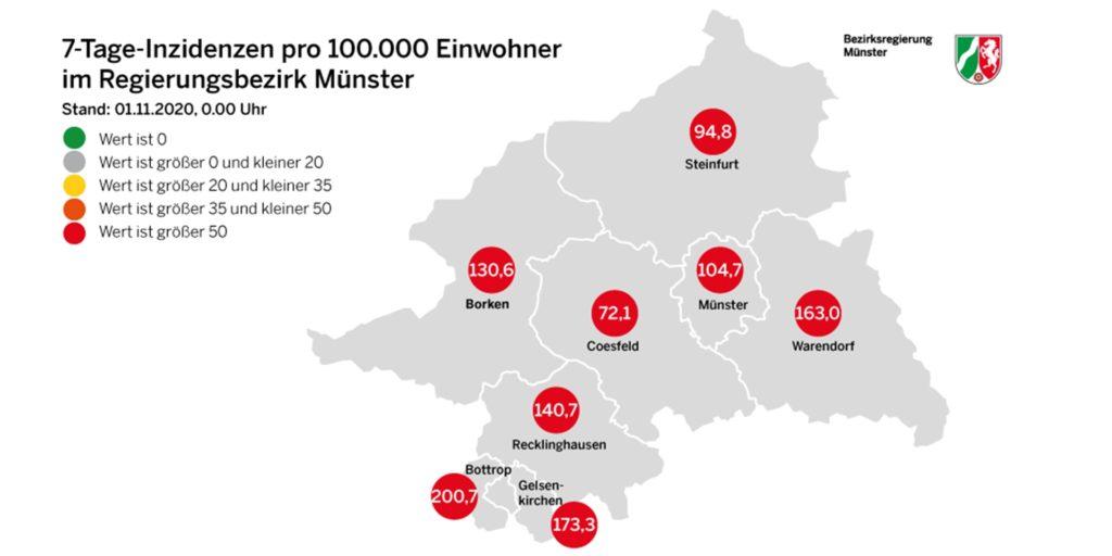 Von Samstag auf Sonntag (1. November) sind die Inzidenzzahlen im Regierungsbezirk Münster teils weiter ansteigend, in den Kreisen Coesfeld und Recklinghausen sowie der Stadt Gelsenkirchen jedoch sinkend.