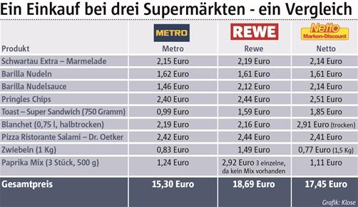 Die Grafik zeigt die Preise der einzelnen Produkte.