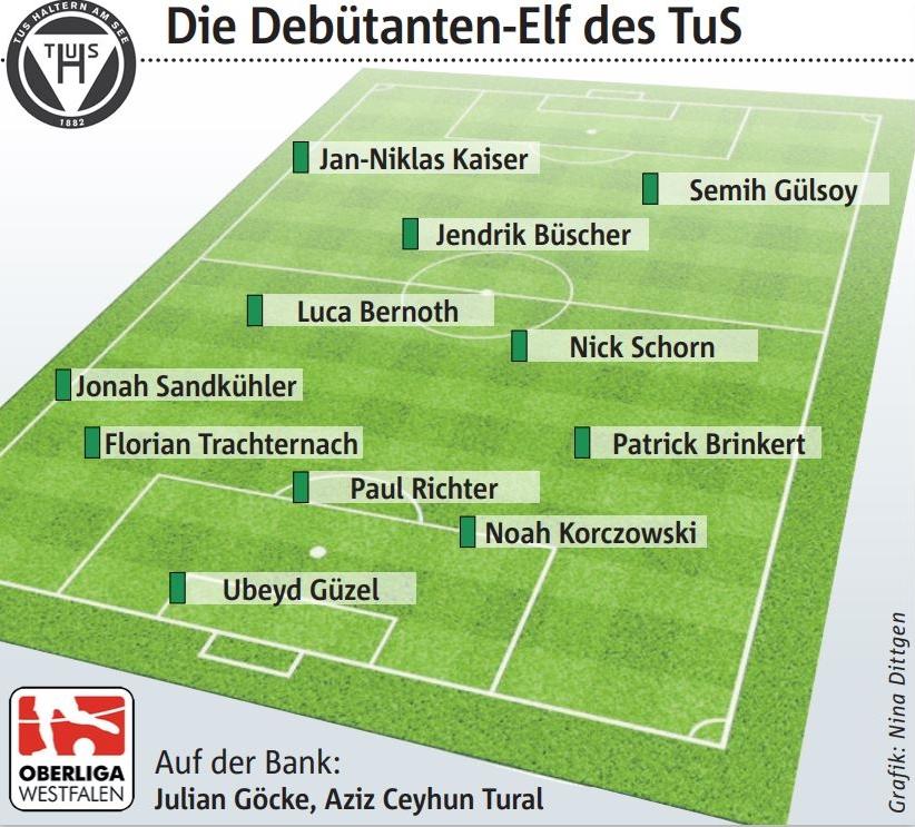 13 Spieler des TuS Haltern am See debütierten in dieser Saison in der Oberliga.