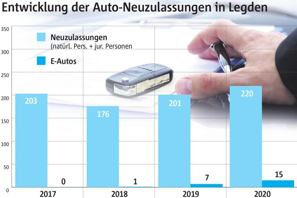 Die Neuzulassungen in Legden schwanken, nicht aber die Zulassungen der E-Autos.