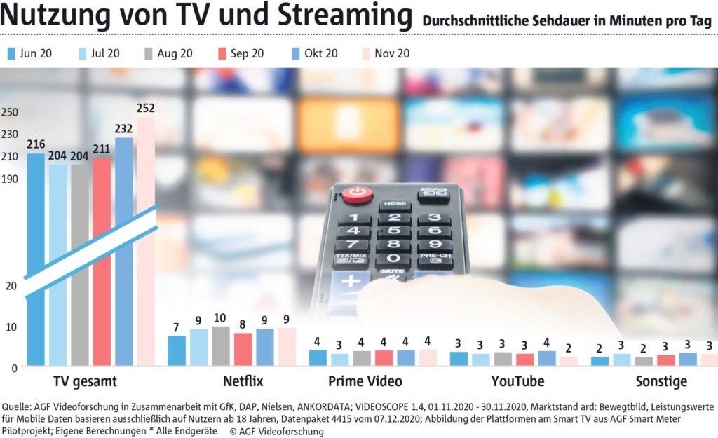 Die Grafik zeigt, wie überlegen das Fernsehen immer noch ist. So kletterte die TV-Nutzung mit der Corona-Pandemie im Dezember 2020 auf 252 Minuten pro Tag. Dagegen erscheint Netflix mit 9 Minuten Sehdauer pro Tag winzig. Das liegt daran, dass sich die Zahl auf alle Bundesbürger verteilt – und davon hat eben nur ein Bruchteil der Menschen ein Streaming-Abo.