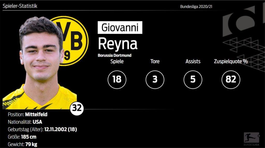 In 18 Bundesligaspielen in dieser Saison erzielte Gio Reyna für den BVB drei Tore und bereitete fünf weitere Treffer vor. 82 Prozent seiner Pässe sind angekommen.