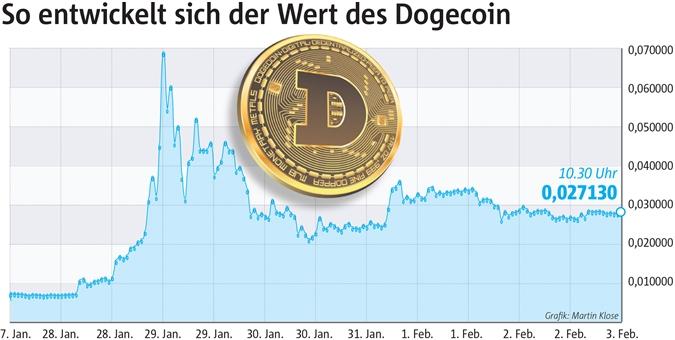 Der Kurswert des Dogecoin in den vergangenen Tagen: Es gibt Insider, die wollen ihn auf 1 Euro bringen. Zurzeit liegt er zwischen 2 und 3 Cent.