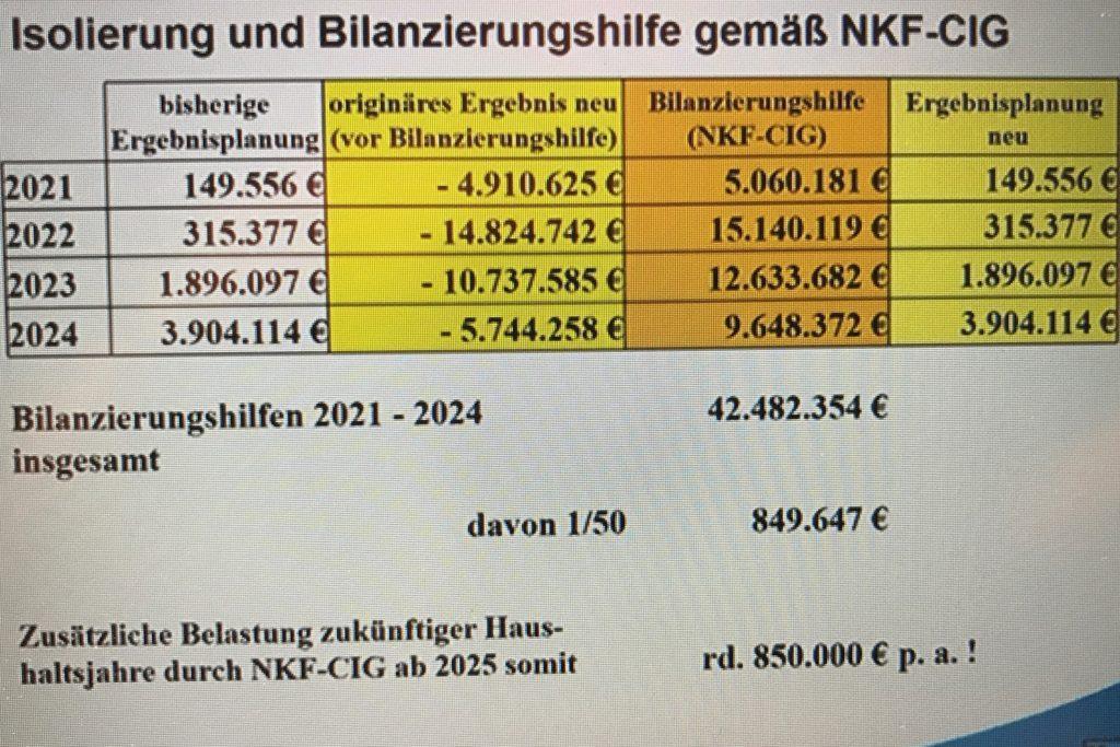 So sieht die Bilanz für die kommenden Jahre aus.