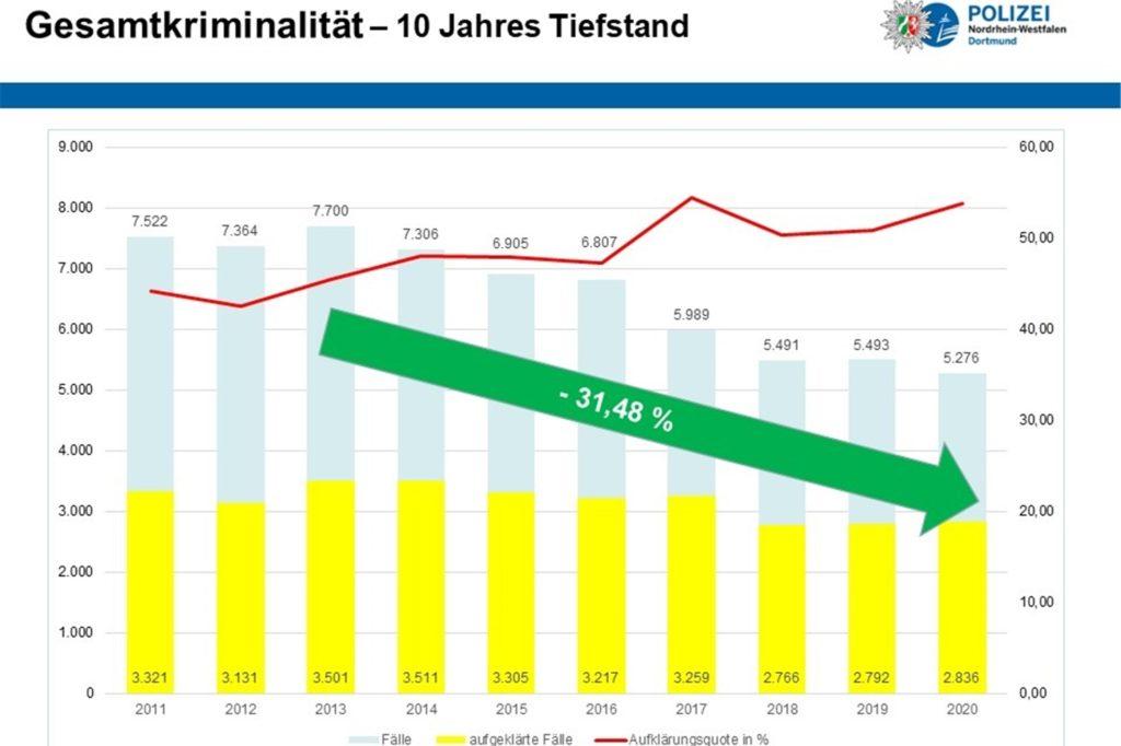 Die Grafik zeigt die Entwicklung der Zahl der registrierten Straftaten in Lünen von 2011 bis 2020.