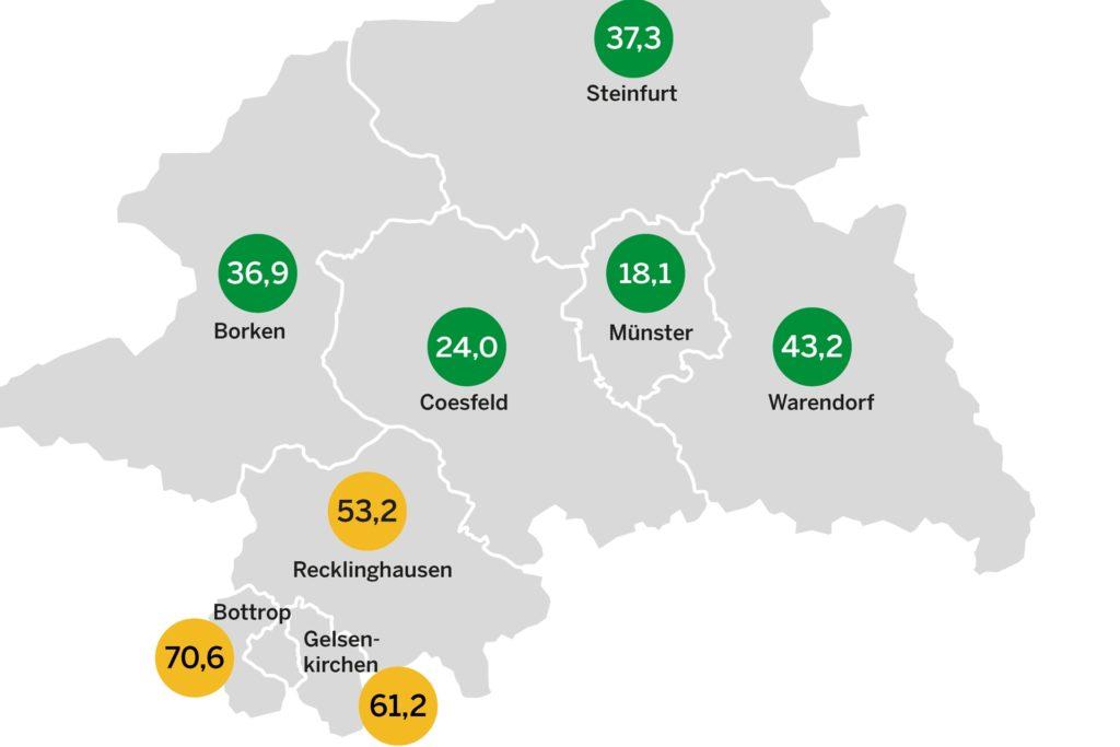 Den geringsten Inzidenzwert im Regierungsbezirk Münster hat nach wie vor die Stadt Münster, gefolgt vom Kreis Coesfeld. Auf Platz drei liegt der Kreis Borken.