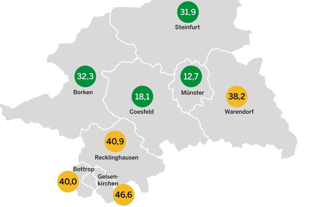 Münster hat nach wie vor die geringste Inzidenz im Regierungsbezirk Münster.