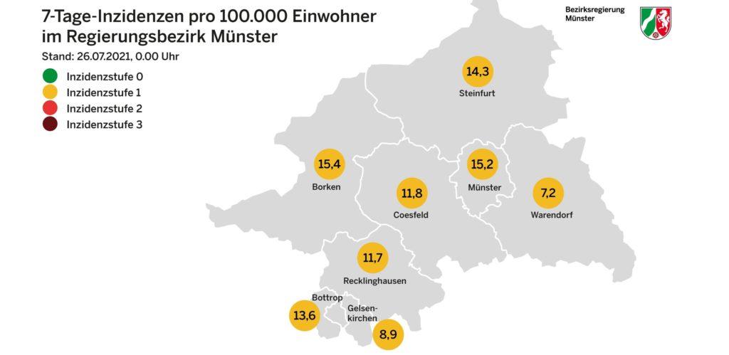 Nur kurz hatte Münster den Kreis Borken mit der Inzidenz überholt. Jetzt ist der Kreis Borken erneut Hotspot im Regierungsbezirk Münster.